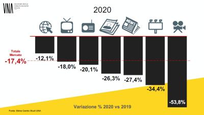 INVESTIMENTI PUBBLICITARI 2020 -1